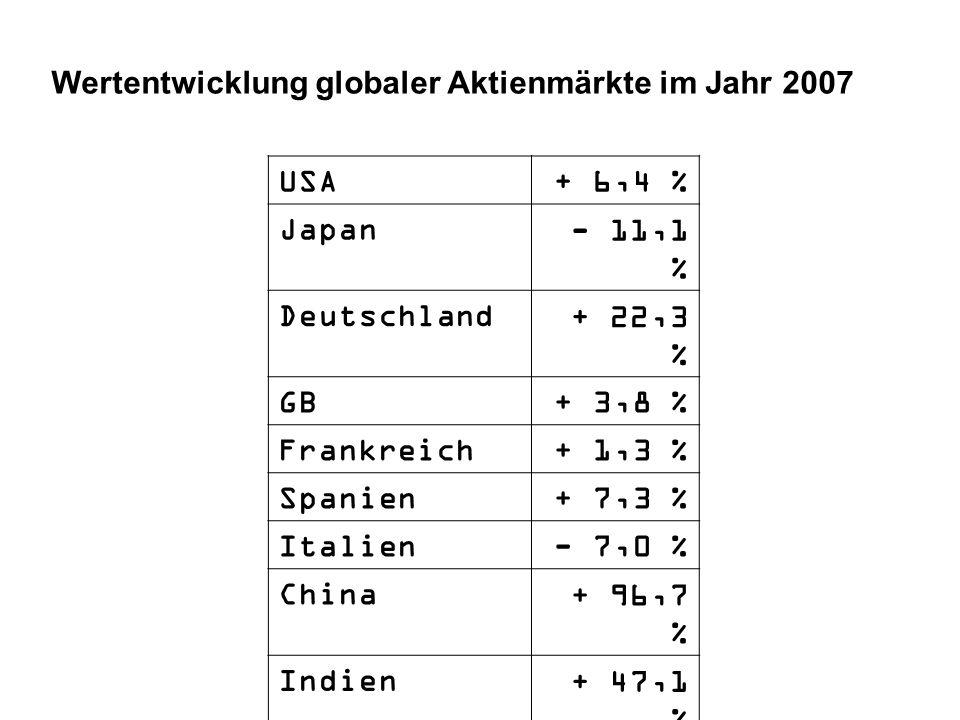 Wertentwicklung globaler Aktienmärkte im Jahr 2007 USA+ 6,4 % Japan- 11,1 % Deutschland+ 22,3 % GB+ 3,8 % Frankreich+ 1,3 % Spanien+ 7,3 % Italien- 7,