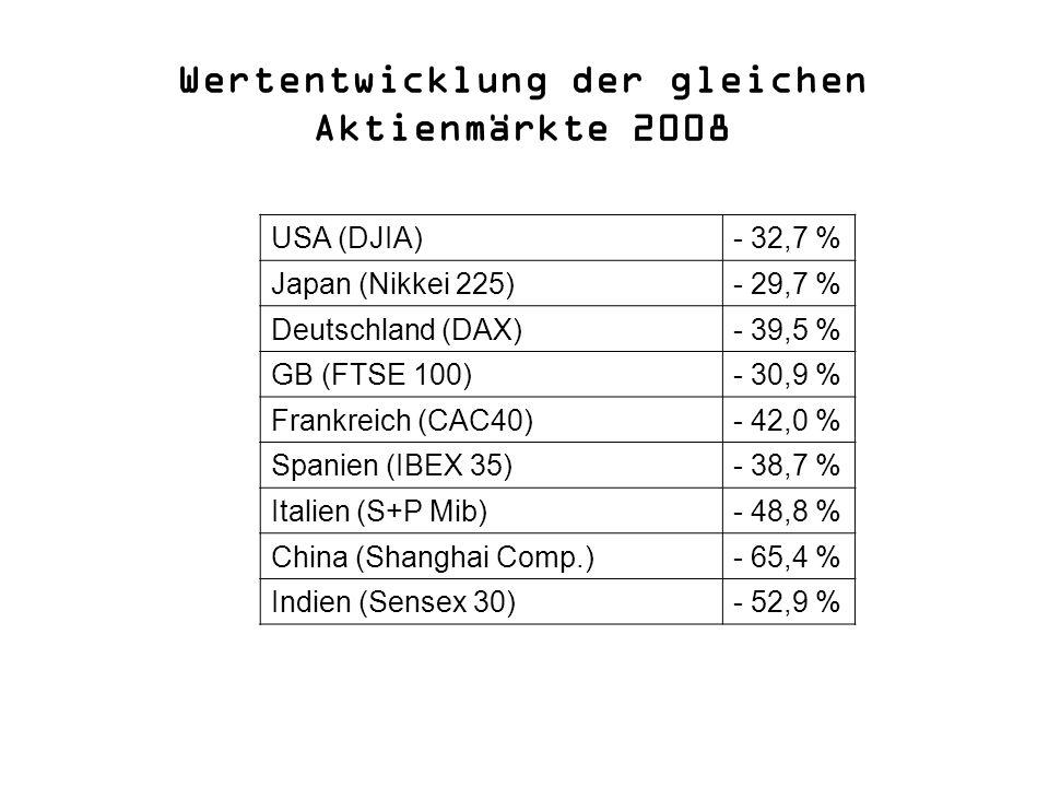 Wertentwicklung der gleichen Aktienmärkte 2008 USA (DJIA) - 32,7 % Japan (Nikkei 225) - 29,7 % Deutschland (DAX) - 39,5 % GB (FTSE 100) - 30,9 % Frank