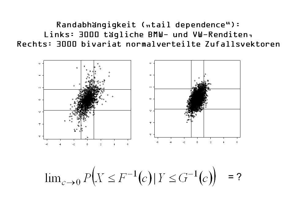 Randabhängigkeit (tail dependence): Links: 3000 tägliche BMW- und VW-Renditen, Rechts: 3000 bivariat normalverteilte Zufallsvektoren = ?