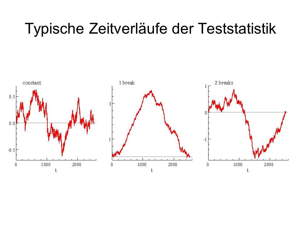 Typische Zeitverläufe der Teststatistik