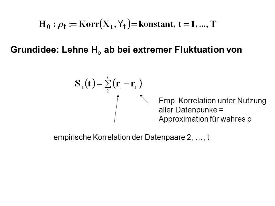 Grundidee: Lehne H o ab bei extremer Fluktuation von empirische Korrelation der Datenpaare 2, …, t Emp. Korrelation unter Nutzung aller Datenpunke = A