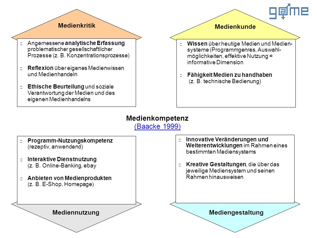Angemessene analytische Erfassung problematischer gesellschaftlicher Prozesse (z. B. Konzentrationsprozesse) Reflexion über eigenes Medienwissen und M