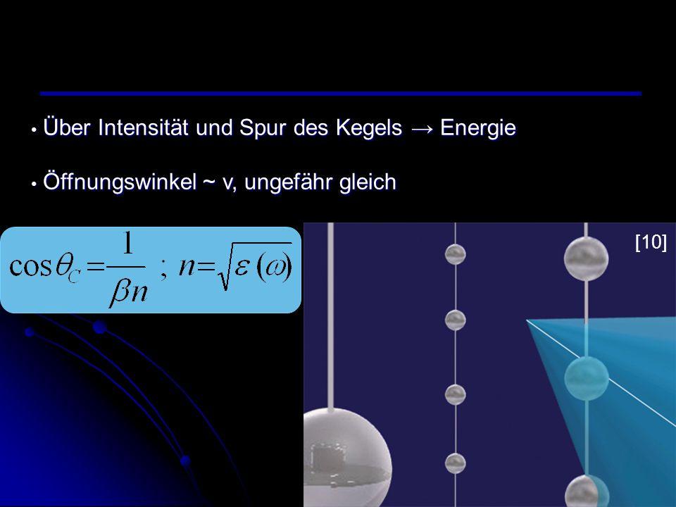 Über Intensität und Spur des Kegels Energie Über Intensität und Spur des Kegels Energie Öffnungswinkel ~ v, ungefähr gleich Öffnungswinkel ~ v, ungefä