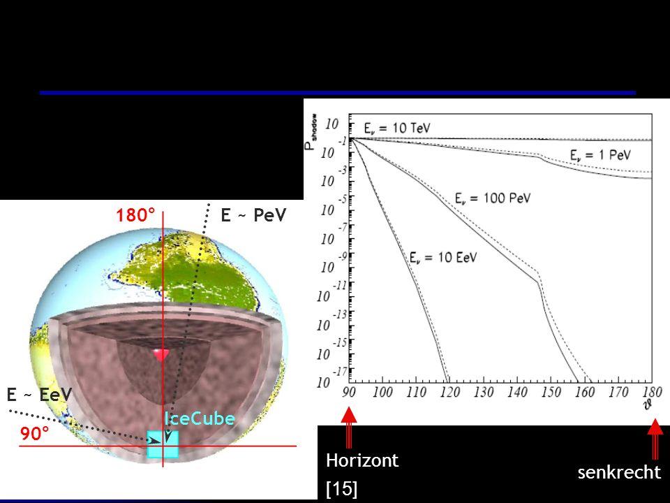 180° IceCube E ~ PeV E ~ EeV 90° Horizont senkrecht [15]
