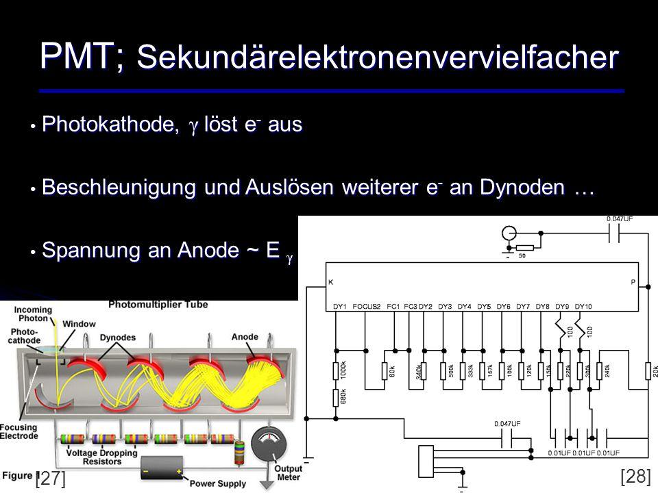 PMT; Sekundärelektronenvervielfacher Photokathode, γ löst e - aus Photokathode, γ löst e - aus Beschleunigung und Auslösen weiterer e - an Dynoden … B