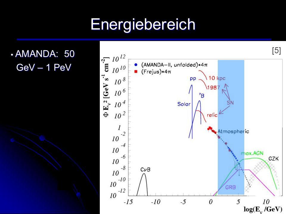 Energiebereich AMANDA: 50 AMANDA: 50 GeV – 1 PeV GeV – 1 PeV [5]