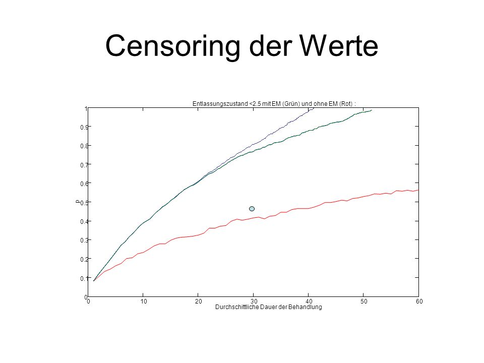 Censoring der Werte 0102030405060 0 0.1 0.2 0.3 0.4 0.5 0.6 0.7 0.8 0.9 1 Entlassungszustand <2.5 mit EM (Grün) und ohne EM (Rot) : Durchschittliche Dauer der Behandlung p