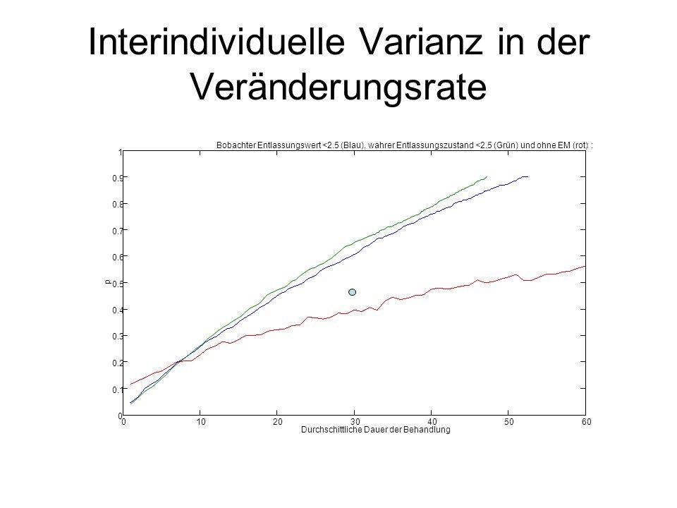 Interindividuelle Varianz in der Veränderungsrate