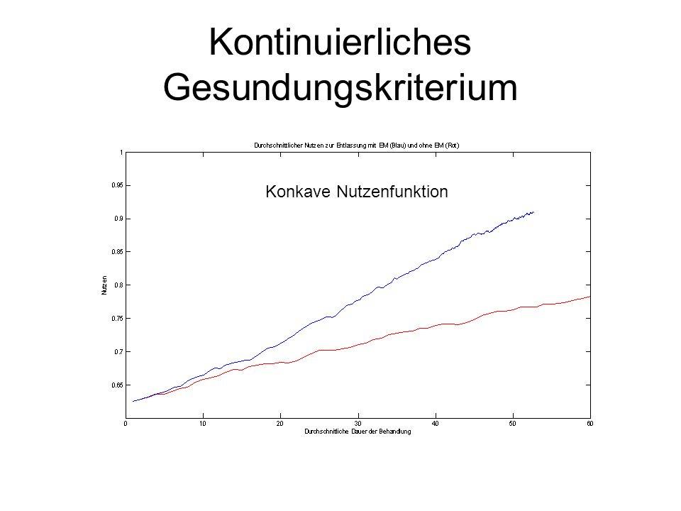 Kontinuierliches Gesundungskriterium Konvexe Nutzenfunktion Bsp. Brechanfälle