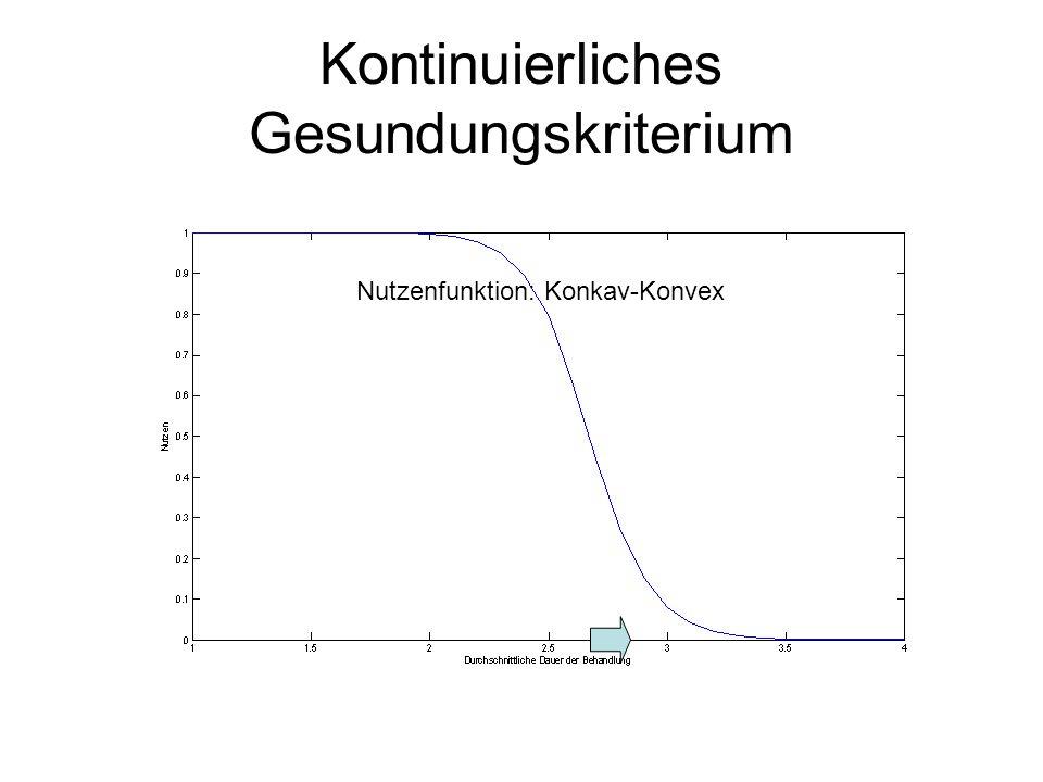 Kontinuierliches Gesundungskriterium Nutzenfunktion: Konkav-Konvex 100 Pat Anfangswert: 4 200 Sitzungen c=-0,5