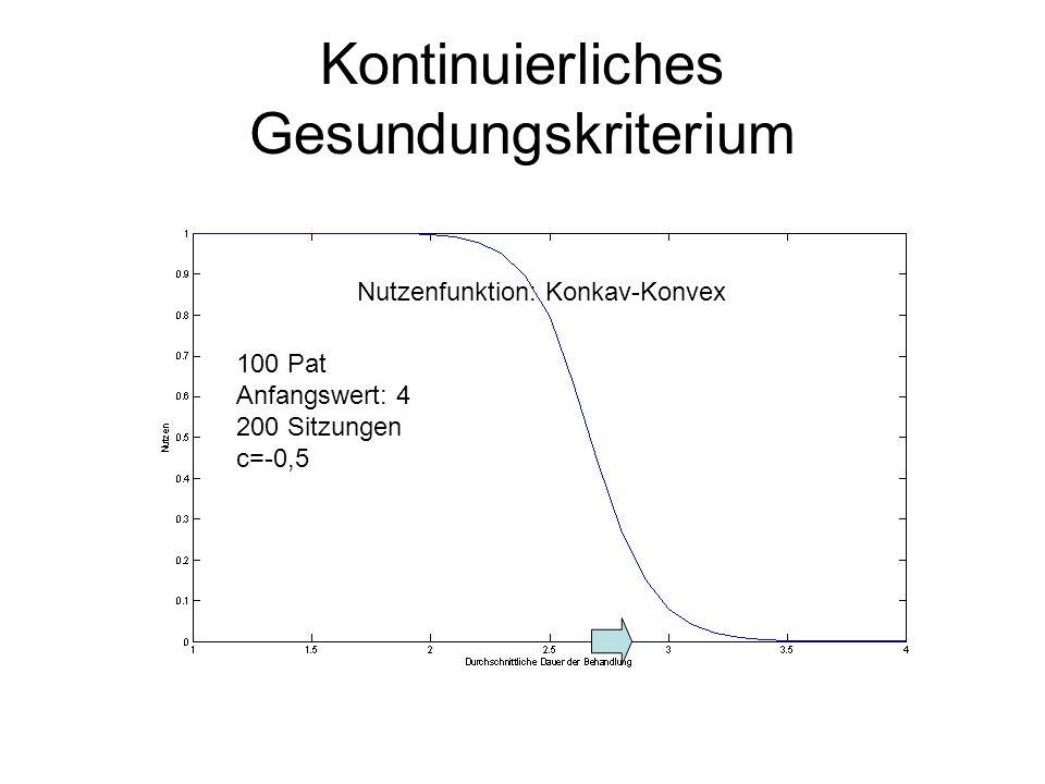 Kontinuierliches Gesundungskriterium Nutzenfunktion: Konkav-Konvex 100 Pat Anfangswert: 4 200 Sitzungen c=-0,5 Jeder Pat.