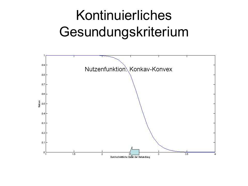 Kontinuierliches Gesundungskriterium Nutzenfunktion: Konkav-Konvex