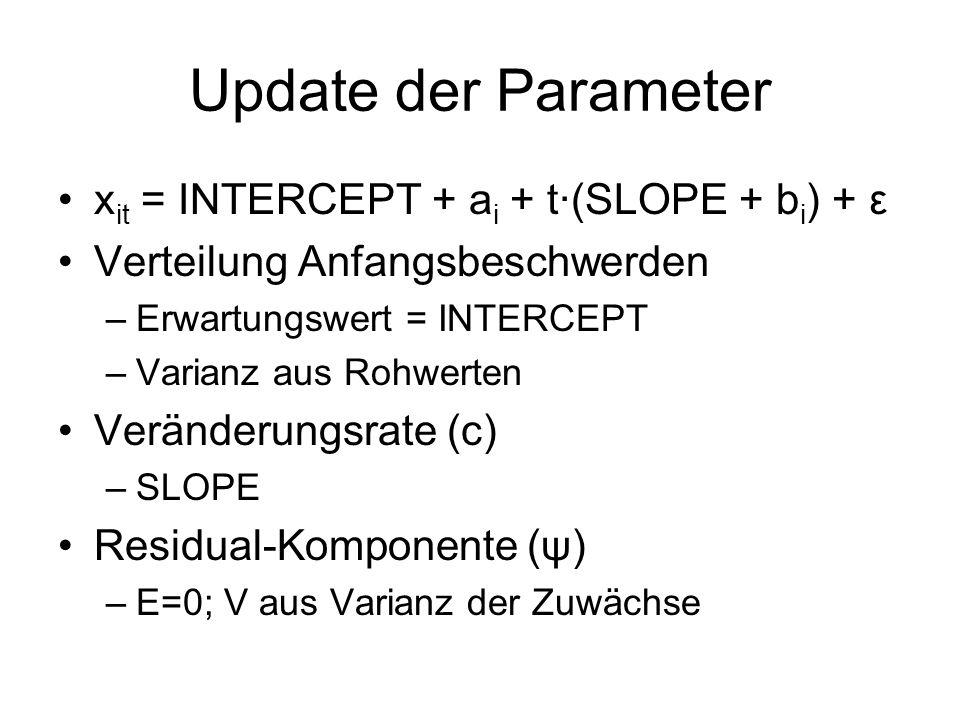 Update der Parameter x it = INTERCEPT + a i + t·(SLOPE + b i ) + ε Verteilung Anfangsbeschwerden –Erwartungswert = INTERCEPT –Varianz aus Rohwerten Veränderungsrate (c) –SLOPE Residual-Komponente (ψ) –E=0; V aus Varianz der Zuwächse