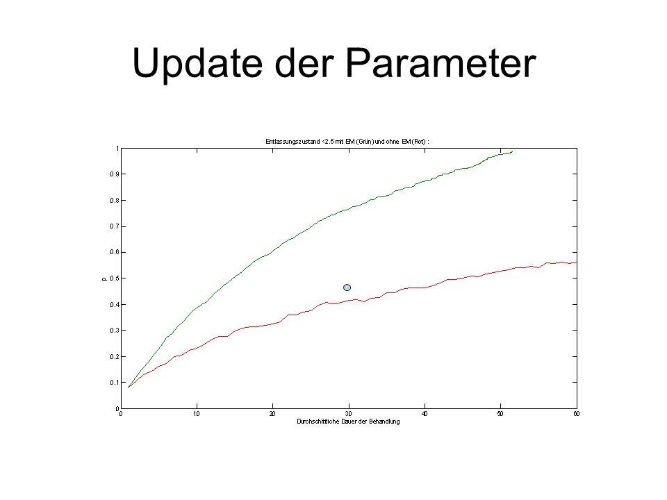Update der Parameter