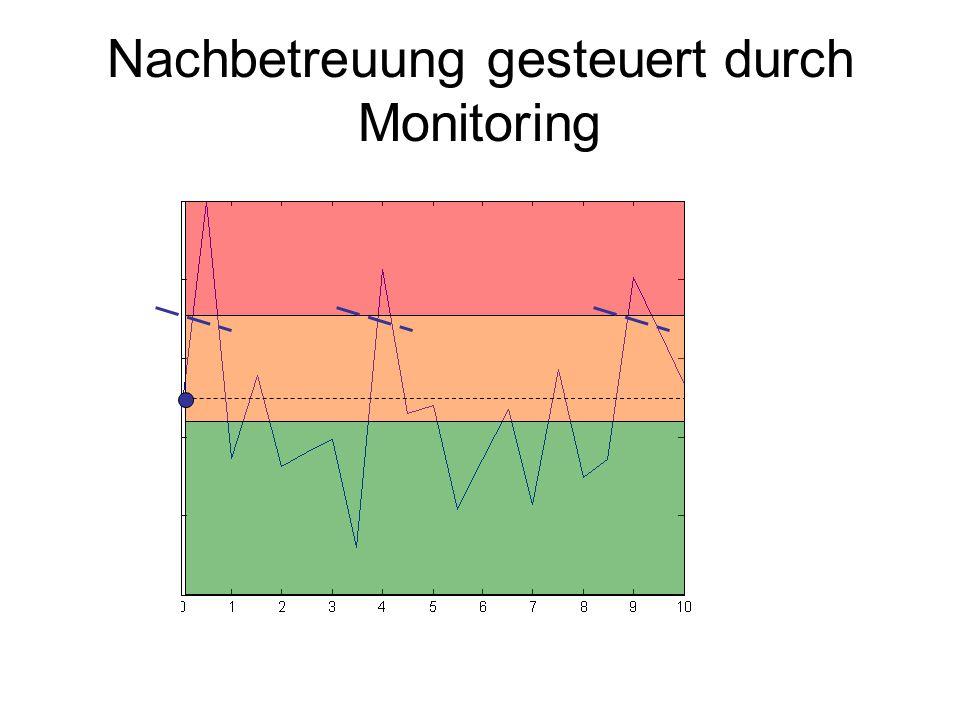 Nachbetreuung gesteuert durch Monitoring