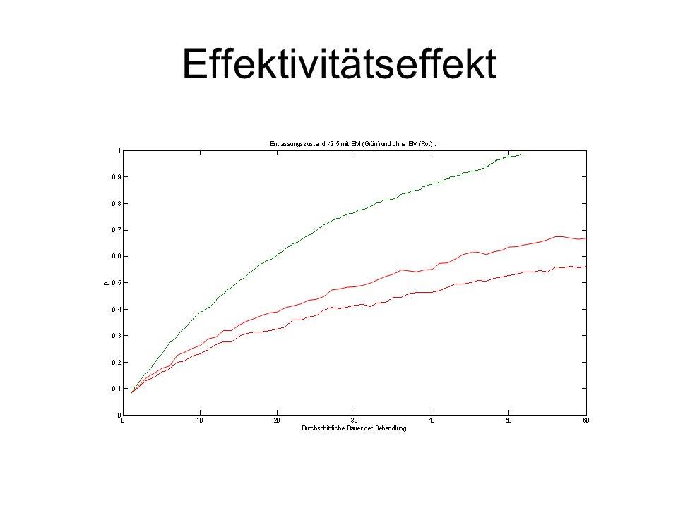 Effektivitätseffekt