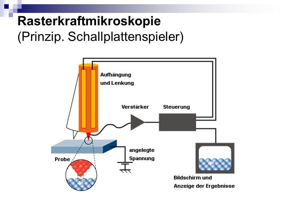 Rasterkraftmikroskopie (Prinzip. Schallplattenspieler)