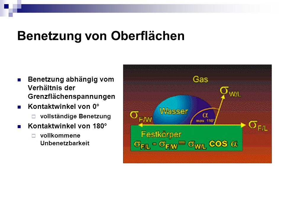 Benetzung von Oberflächen Benetzung abhängig vom Verhältnis der Grenzflächenspannungen Kontaktwinkel von 0° vollständige Benetzung Kontaktwinkel von 1