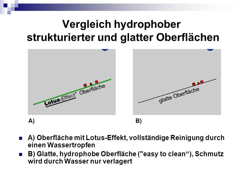 Vergleich hydrophober strukturierter und glatter Oberflächen A) Oberfläche mit Lotus-Effekt, vollständige Reinigung durch einen Wassertropfen B) Glatt