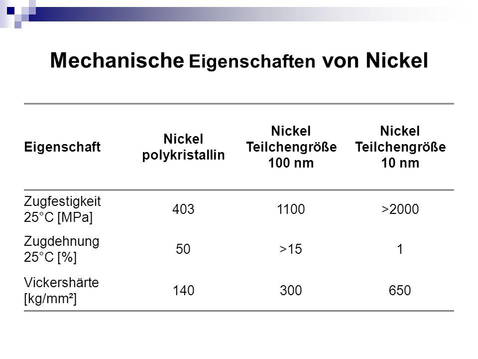 Mechanische Eigenschaften von Nickel Eigenschaft Nickel polykristallin Nickel Teilchengröße 100 nm Nickel Teilchengröße 10 nm Zugfestigkeit 25°C [MPa]