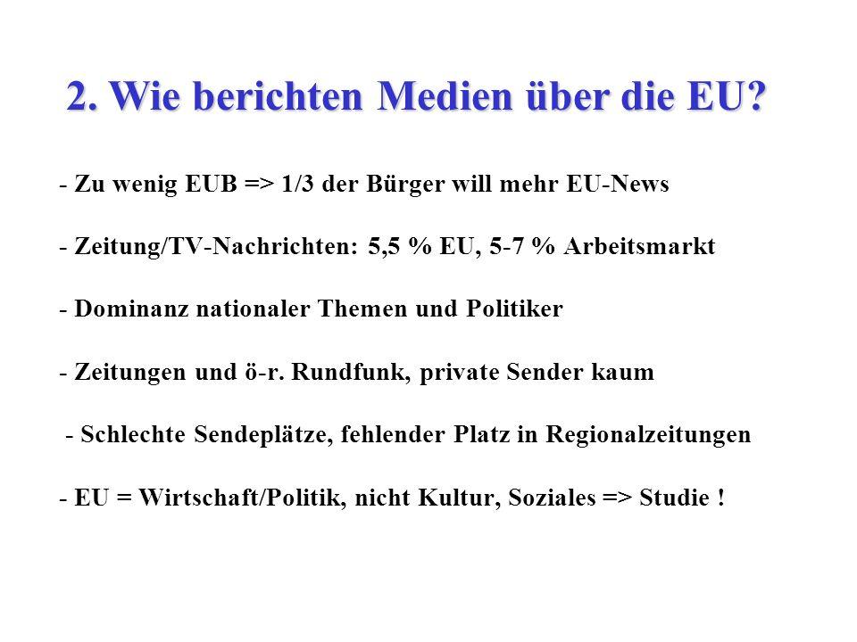 - Zu wenig EUB => 1/3 der Bürger will mehr EU-News - Zeitung/TV-Nachrichten: 5,5 % EU, 5-7 % Arbeitsmarkt - Dominanz nationaler Themen und Politiker -