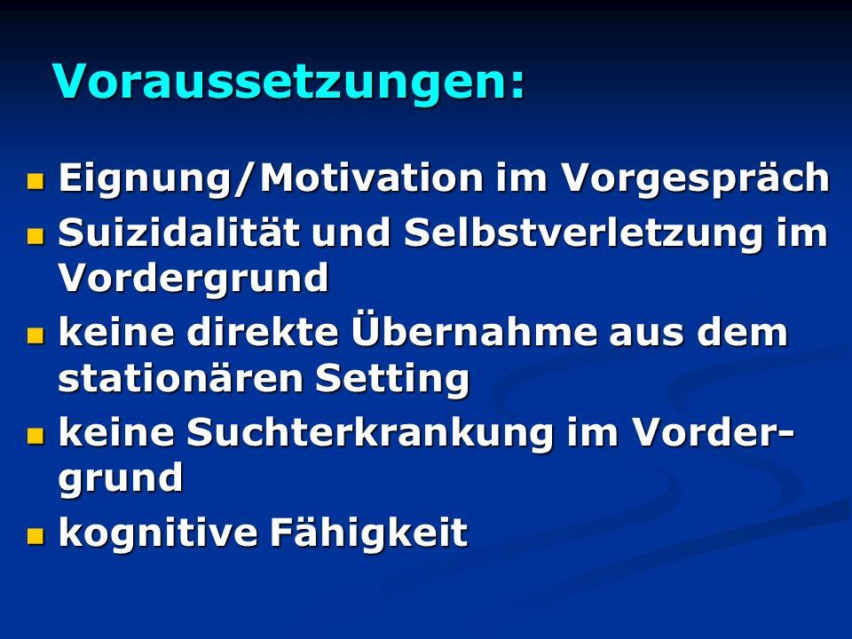 Voraussetzungen: Eignung/Motivation im Vorgespräch Eignung/Motivation im Vorgespräch Suizidalität und Selbstverletzung im Vordergrund Suizidalität und