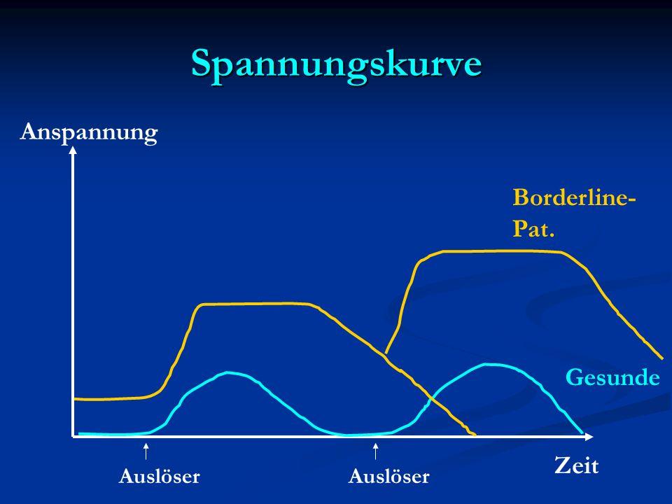 Spannungskurve Anspannung Zeit Auslöser Gesunde Borderline- Pat.