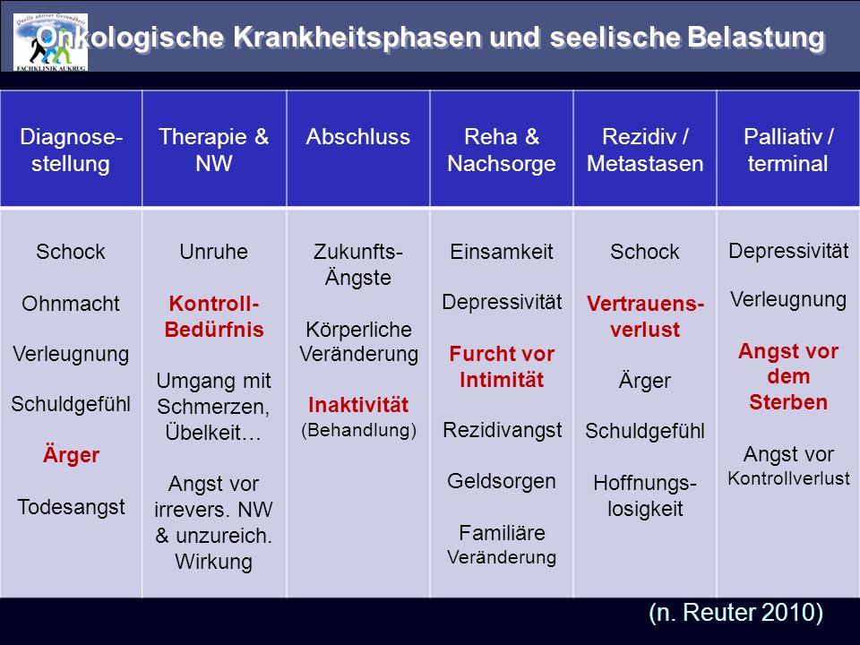Onkologische Krankheitsphasen und seelische Belastung Diagnose- stellung Therapie & NW AbschlussReha & Nachsorge Rezidiv / Metastasen Palliativ / term