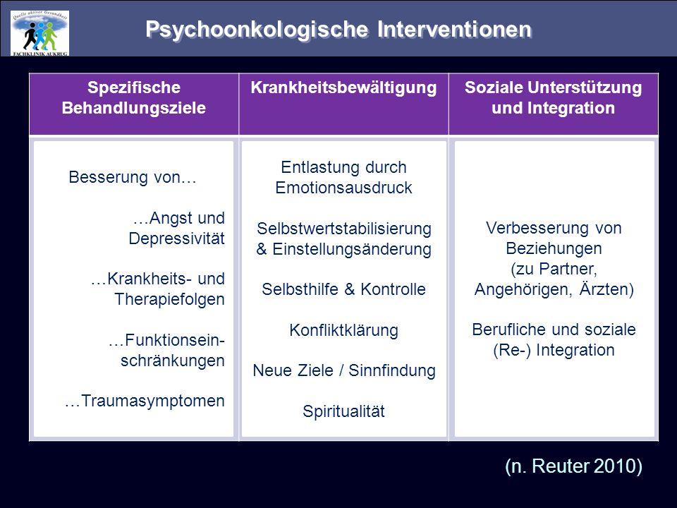 Psychoonkologische Interventionen Spezifische Behandlungsziele KrankheitsbewältigungSoziale Unterstützung und Integration (n. Reuter 2010) Besserung v