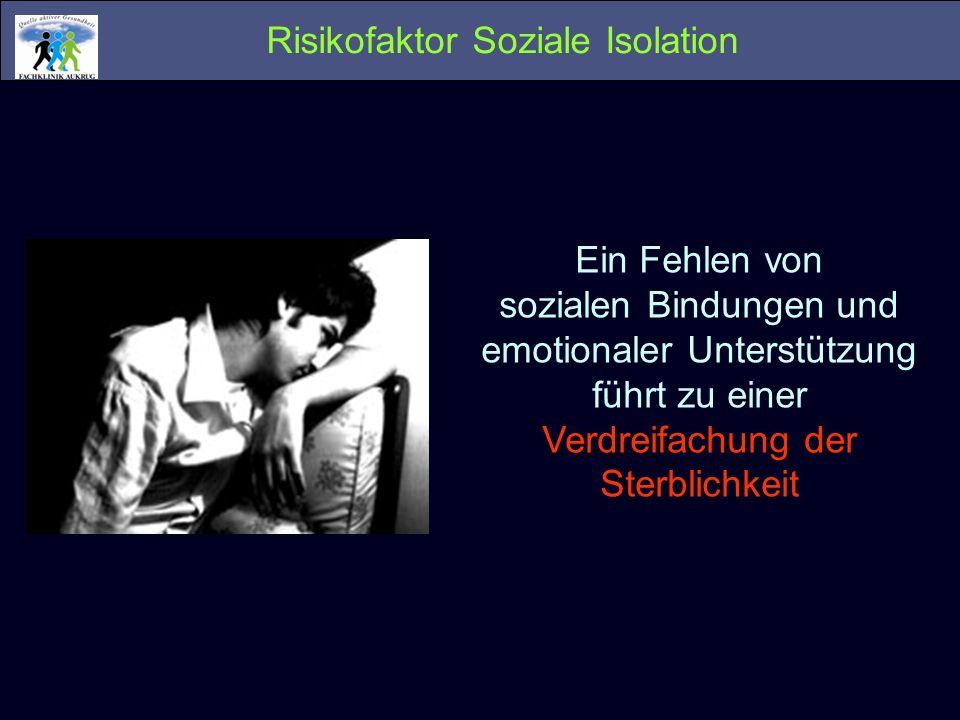 Risikofaktor Soziale Isolation Ein Fehlen von sozialen Bindungen und emotionaler Unterstützung führt zu einer Verdreifachung der Sterblichkeit
