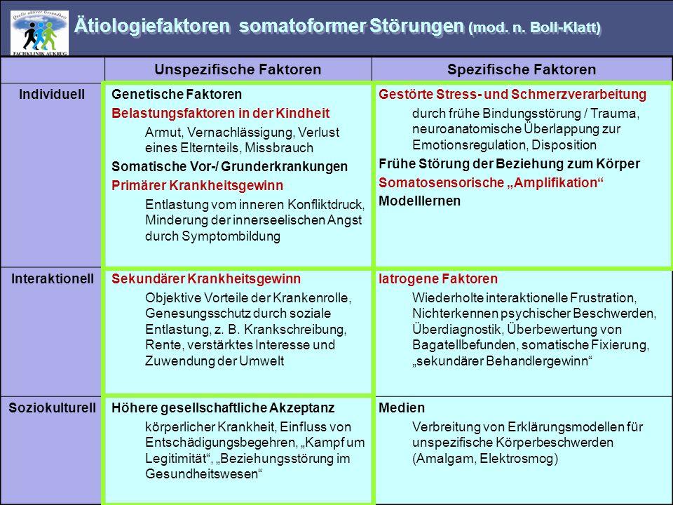 Ätiologiefaktoren somatoformer Störungen (mod. n. Boll-Klatt) Unspezifische FaktorenSpezifische Faktoren IndividuellGenetische Faktoren Belastungsfakt