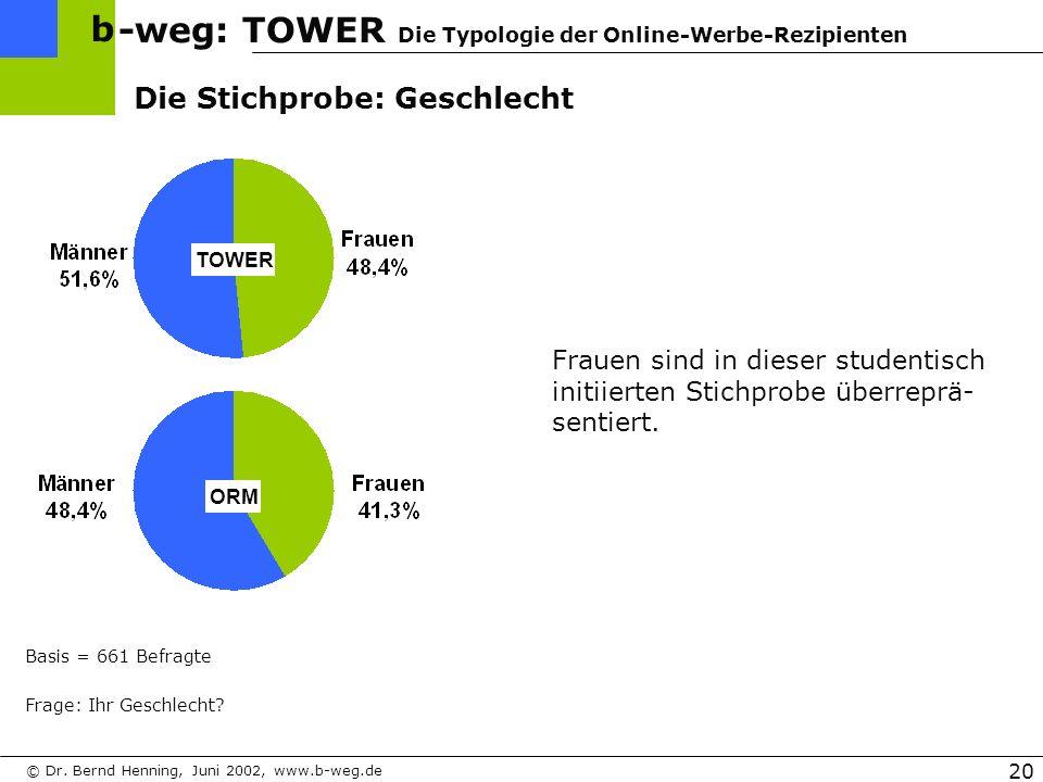 -weg: TOWER Die Typologie der Online-Werbe-Rezipienten b © Dr.
