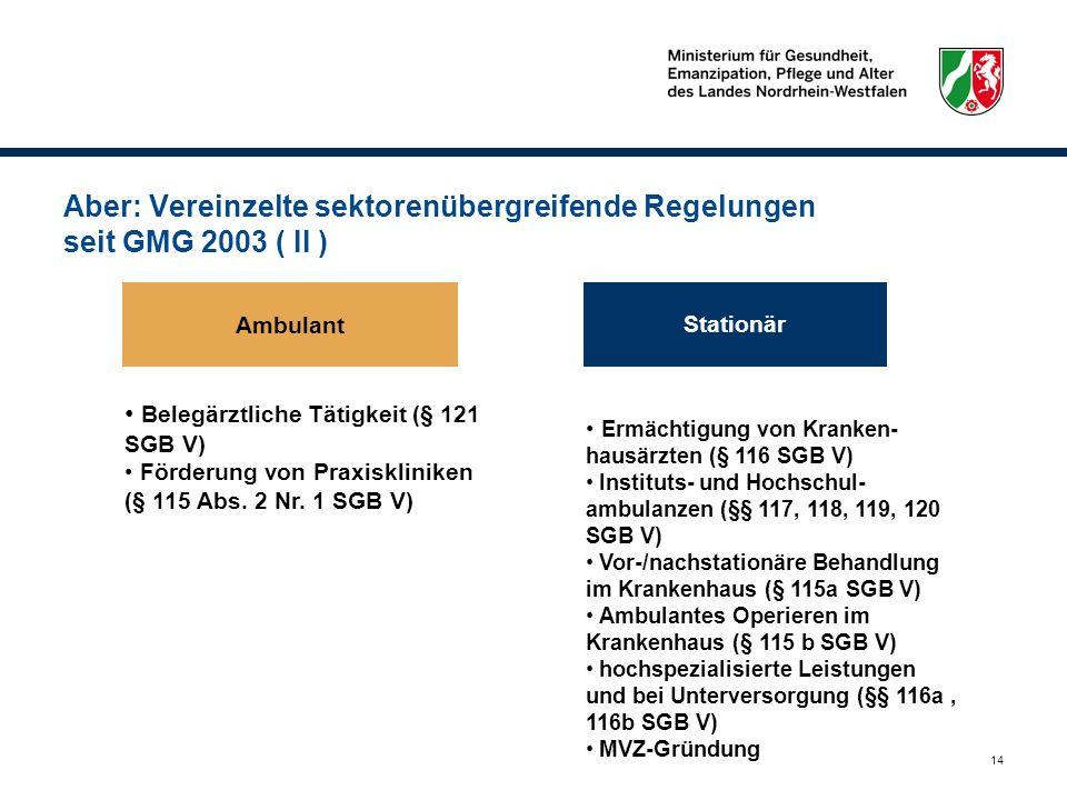 14 Aber: Vereinzelte sektorenübergreifende Regelungen seit GMG 2003 ( II ) Ambulant Stationär Belegärztliche Tätigkeit (§ 121 SGB V) Förderung von Pra
