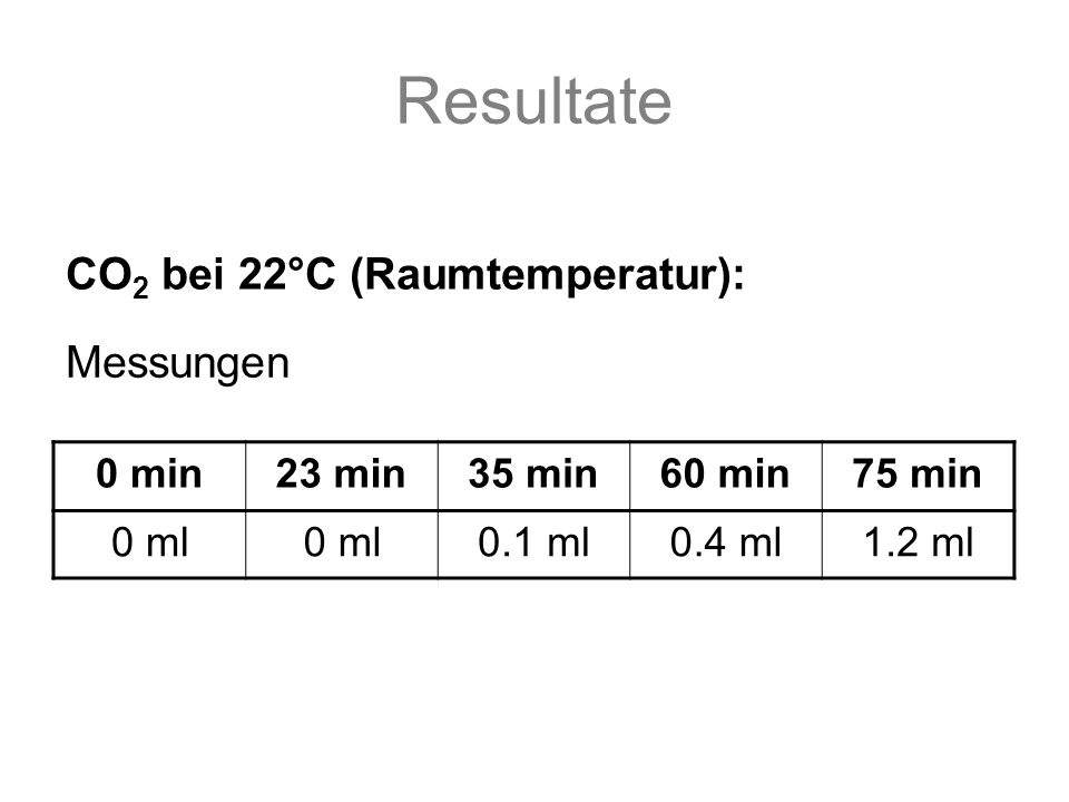 Resultate 0 min23 min35 min60 min75 min 0 ml 0.1 ml0.4 ml1.2 ml CO 2 bei 22°C (Raumtemperatur): Messungen