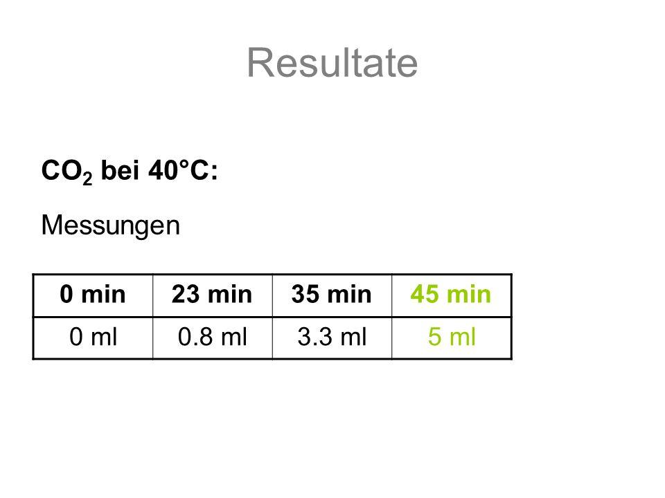 Resultate 0 min23 min35 min45 min 0 ml0.8 ml3.3 ml5 ml CO 2 bei 40°C: Messungen