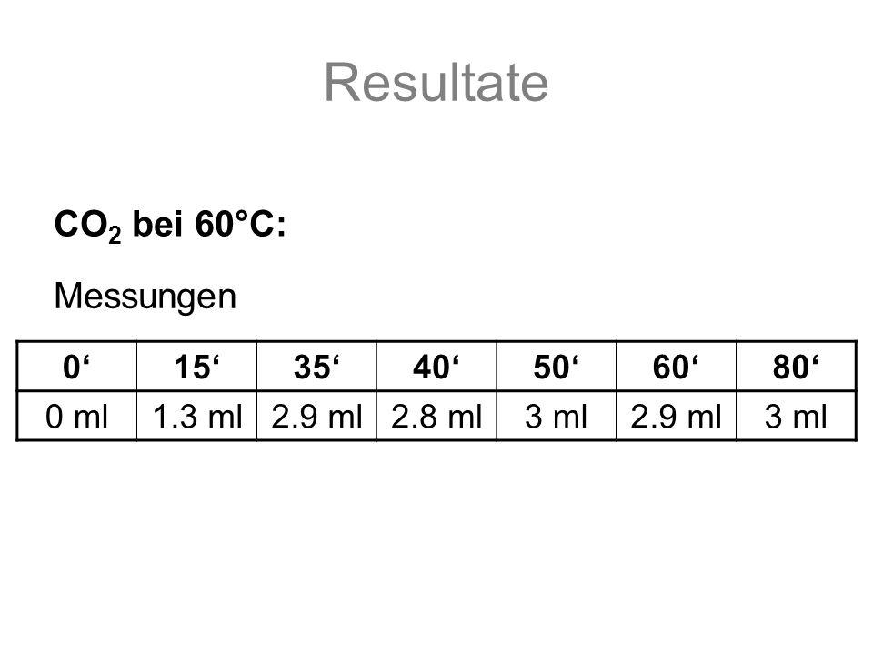 Resultate 0153540506080 0 ml1.3 ml2.9 ml2.8 ml3 ml2.9 ml3 ml CO 2 bei 60°C: Messungen