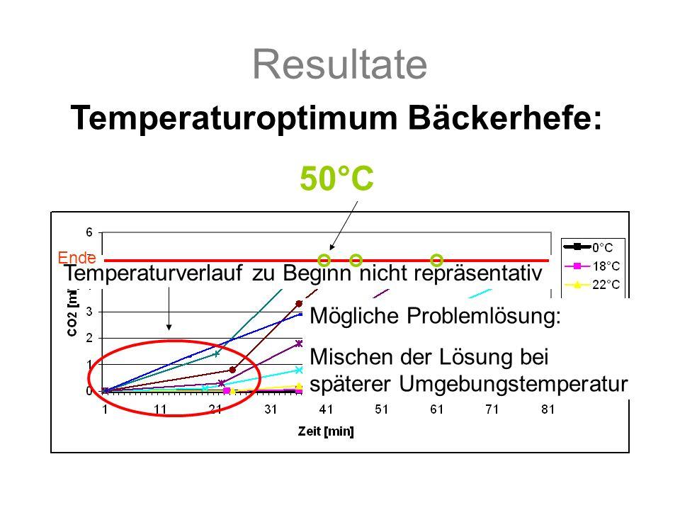 Resultate Vergleich: Temperaturverlauf zu Beginn nicht repräsentativ Temperaturoptimum.