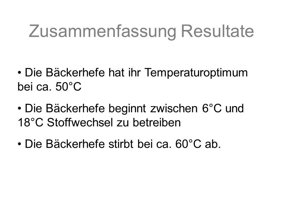 Die Bäckerhefe beginnt zwischen 6°C und 18°C Stoffwechsel zu betreiben Zusammenfassung Resultate Die Bäckerhefe hat ihr Temperaturoptimum bei ca.