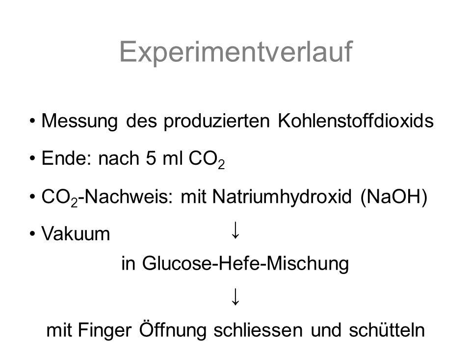 Experimentverlauf Messung des produzierten Kohlenstoffdioxids Ende: nach 5 ml CO 2 CO 2 -Nachweis: mit Natriumhydroxid (NaOH) in Glucose-Hefe-Mischung mit Finger Öffnung schliessen und schütteln Vakuum