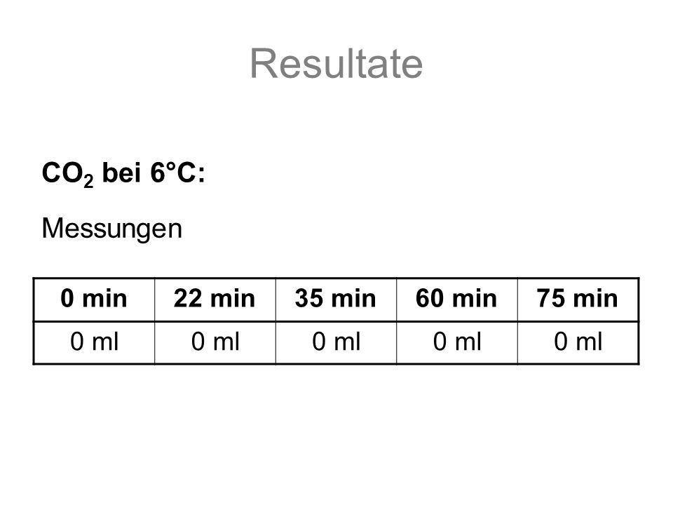 Resultate 0 min22 min35 min60 min75 min 0 ml CO 2 bei 6°C: Messungen