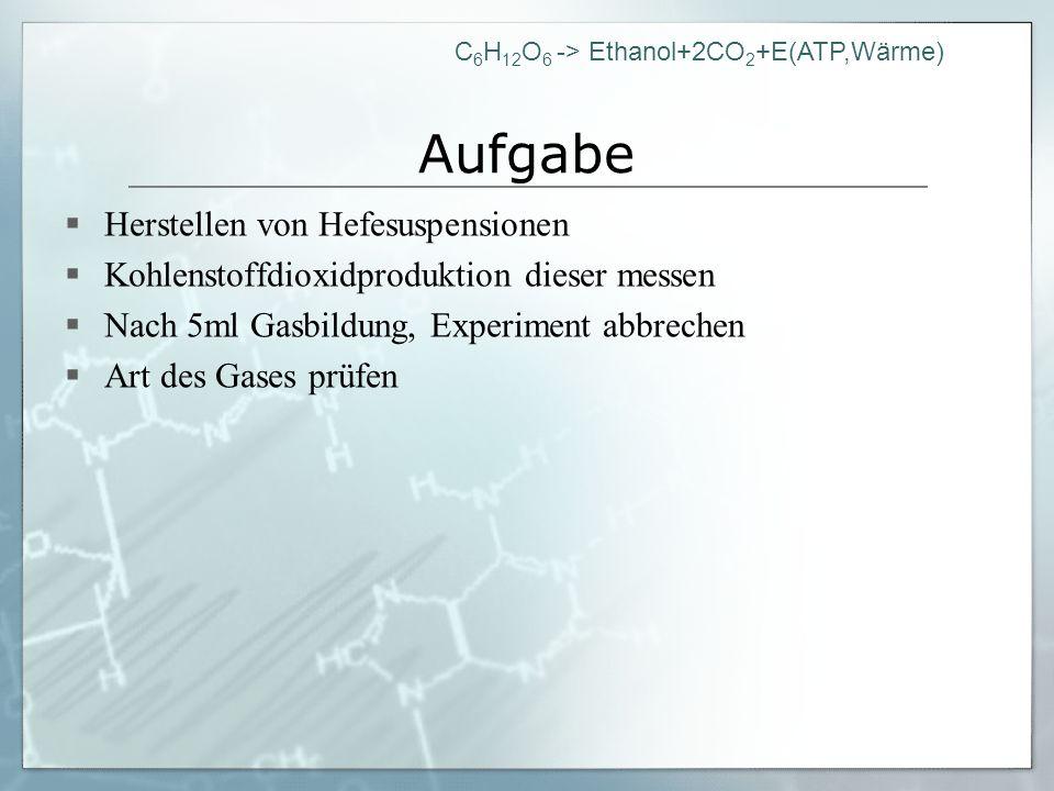 C 6 H 12 O 6 -> Ethanol+2CO 2 +E(ATP,Wärme) Aufgabe Herstellen von Hefesuspensionen Kohlenstoffdioxidproduktion dieser messen Nach 5ml Gasbildung, Exp