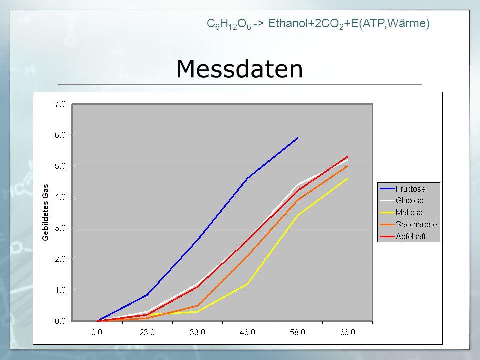 C 6 H 12 O 6 -> Ethanol+2CO 2 +E(ATP,Wärme) Messdaten Abbaubar Fructose Glucose Saccharose Maltose Apfelsaft Nicht abbaubar: Wasser Galactose Amylose Lactose Wieso sind einige Zuckerarten abbaubar, andere aber nicht?