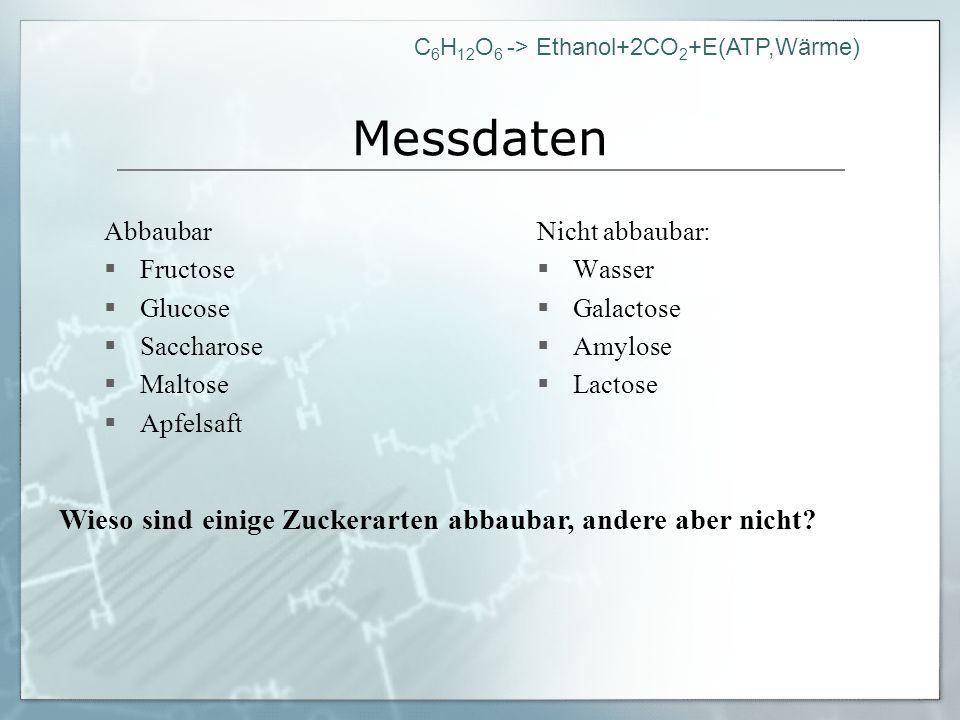 C 6 H 12 O 6 -> Ethanol+2CO 2 +E(ATP,Wärme) Messdaten Abbaubar Fructose Glucose Saccharose Maltose Apfelsaft Nicht abbaubar: Wasser Galactose Amylose