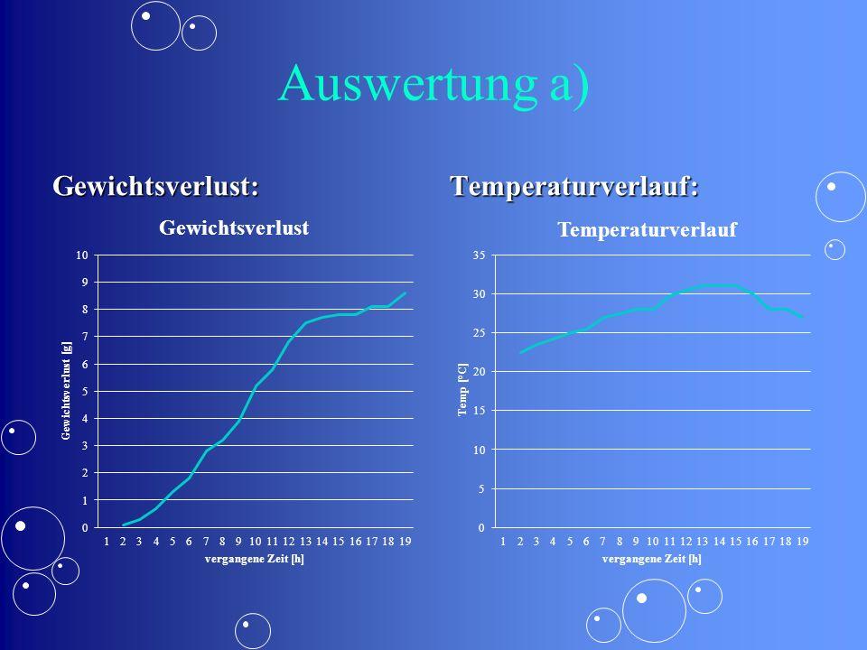 Auswertung a) Gewichtsverlust:Temperaturverlauf: