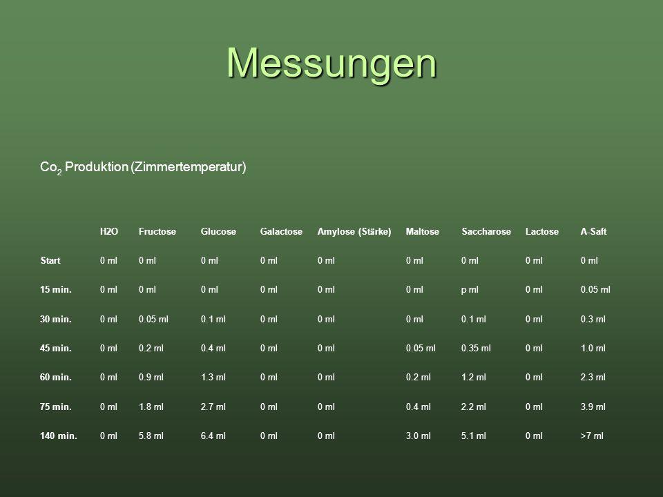 Messungen Co 2 Produktion (Zimmertemperatur) H2OFructoseGlucoseGalactoseAmylose (St ä rke)MaltoseSaccharoseLactoseA-Saft Start0 ml 15 min.0 ml p ml0 m