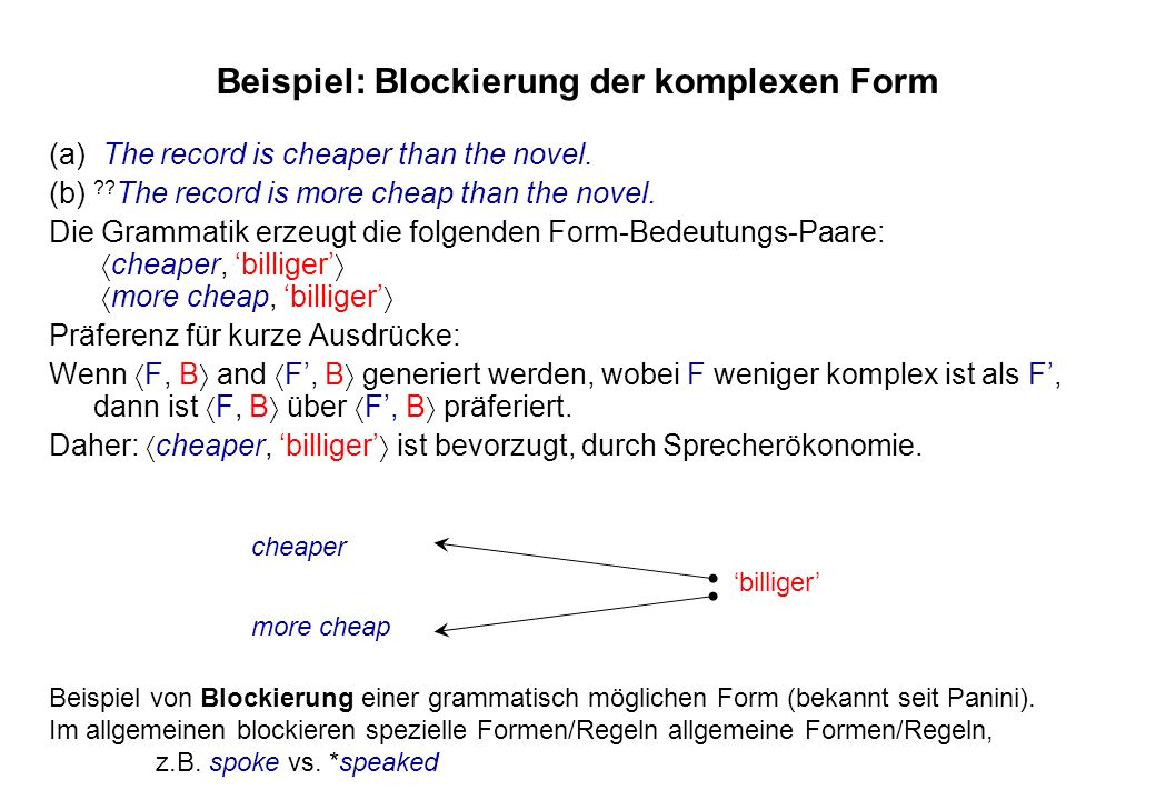 Beispiel: Blockierung der komplexen Form (a) The record is cheaper than the novel. (b) ?? The record is more cheap than the novel. Die Grammatik erzeu