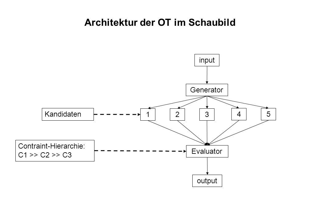 OT: Ein einfaches Beispiel aus der Phonologie Beispiel: Auslautverhärtung (Entstimmung finaler Obstruenten in der Silbenkoda im Deutschen) /rad/ realisiert als:[ra:t] /rades/ realisiert als:[ra:dəs] Zwei constraints:FAITH (Treue zum phonologischen Input) *ST-KODA (vermeide stimmhafte Silbenkoda) Im Deutschen ist *ST-KODA wichtiger als FAITH *ST-KODA >> FAITH Darstellung der Kandidaten und Constraints in einem Tableau: *STH-KODAFAITH /rad/[ra:d] * [ra:t] * /rades/ [ra:dəs] [ra:təs] *
