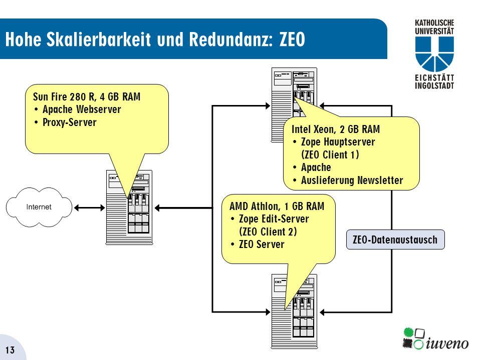13 Hohe Skalierbarkeit und Redundanz: ZEO ZEO-Datenaustausch Sun Fire 280 R, 4 GB RAM Apache Webserver Proxy-Server Intel Xeon, 2 GB RAM Zope Hauptserver (ZEO Client 1) Apache Auslieferung Newsletter AMD Athlon, 1 GB RAM Zope Edit-Server (ZEO Client 2) ZEO Server
