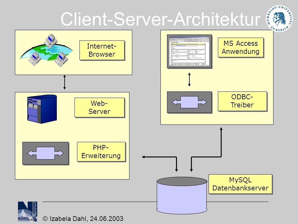 Technik Apache Web-Server Windows 2000 Server MySQL / phpMyAdmin Windows 2000 Server Scheduler PHP 4.3 (objektorientiert) HTML SQL ODBC-Treiber für MySQL MS-Access 2000 diverse Web-Browser © Izabela Dahl, 24.06.2003