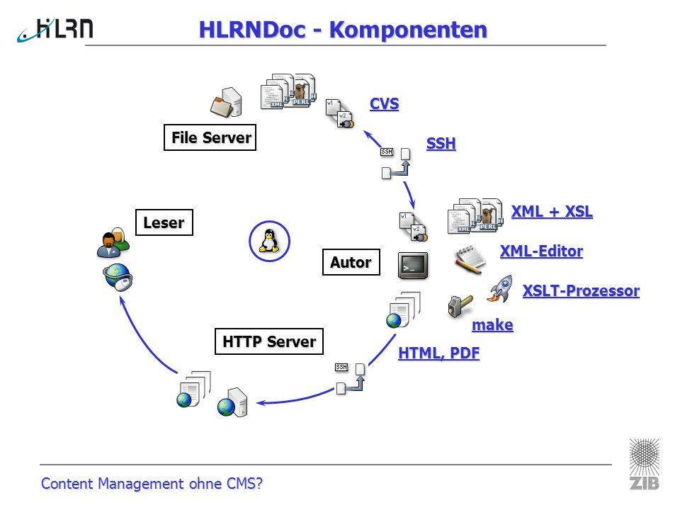 Content Management ohne CMS? HLRNDoc - Komponenten File Server HTTP Server Autor CVS XML + XSL Leser XML-Editor XSLT-Prozessor make SSH HTML, PDF